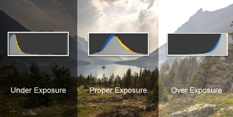 Proper exposure vs Under or Over Exposure