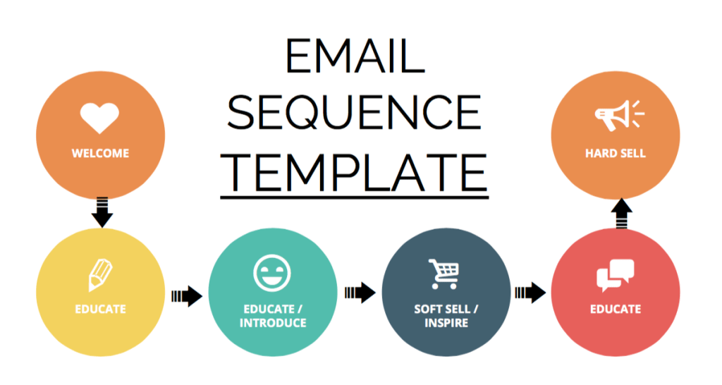 email sequence template