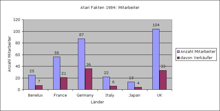 Vergleich der Atari Mitarbeiter über die Länder. (Bild: André Eymann)