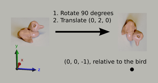 Transformations diagram