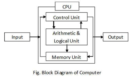 block diagram computer computer of block diagram