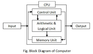 Block-Diagram of computer