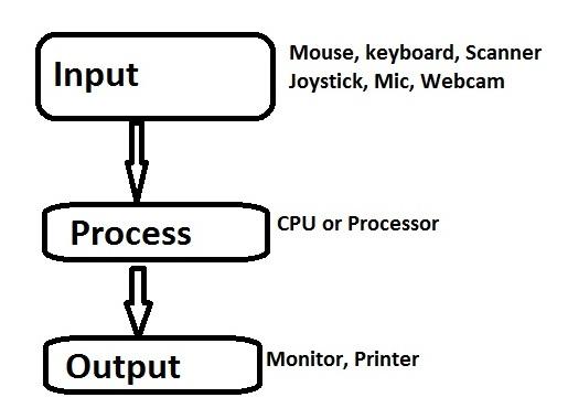 Block Diagram Of Computer And Its Various Components Vidyagyaan