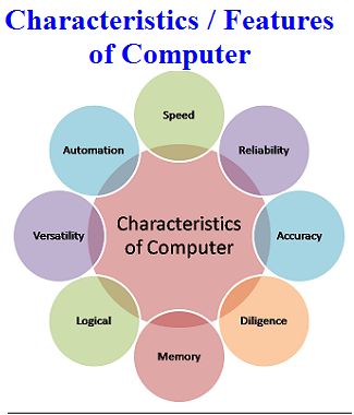 what is computer characteristics and limitations of computer