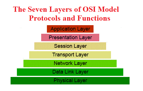 The Seven Layers of OSI Model - Their Protocols and Functions