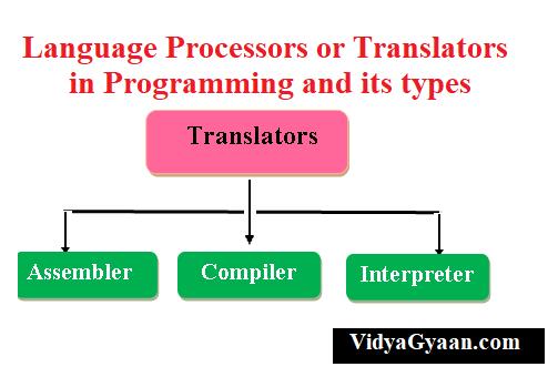 Language Processors or Translators Assembler, Compiler and Interpreter