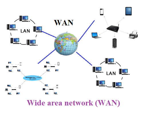 Network | Types of Computer Network - LAN, MAN and WAN ...
