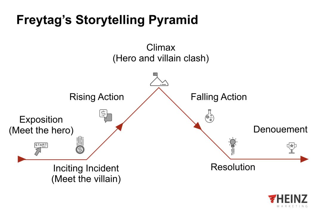 Mockup graphic depicting Freytag's Storytelling Pyramid
