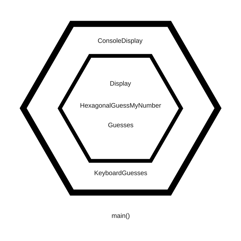Hexagonal Architecture diagram for Guess my Number game