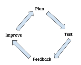 Agile Software Implementation Process