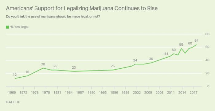 Public Support for Marijuana Legalization