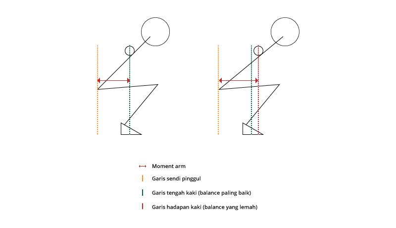 teknik squat seimbang