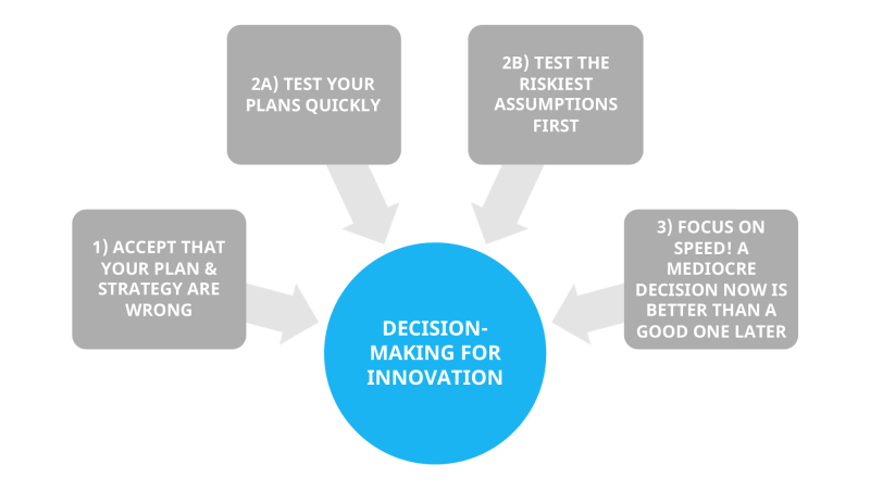 decision-making-for-innovation