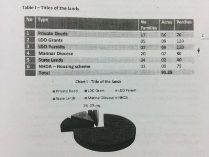 Breakdown-of-Title-Lands-Mullikulam-HRCSL-Land-Study-Report-June-2011