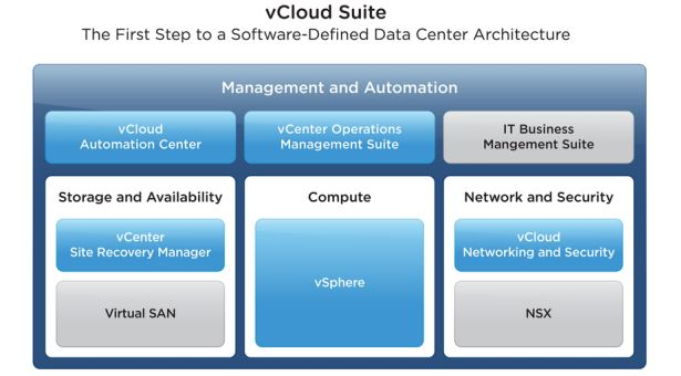 Changes to VMware's vCloud Suite 5.5