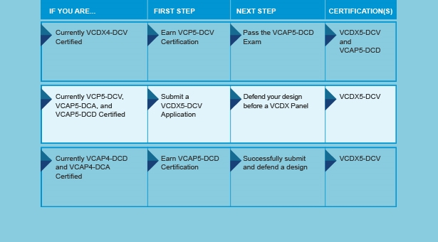 Passed VCDX - My experience and tips