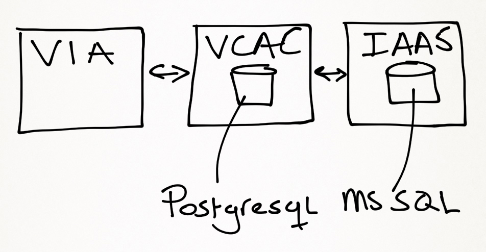 How to edit the vCAC 6 appliance database