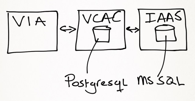 How to edit the vCAC 6 appliance database | viktorious nl