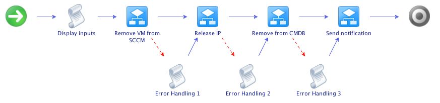 vCAC: The importance of vCO error handling in vCAC workflow