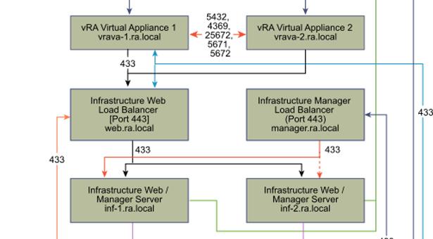 vRealize Automation 7 sizing considerations