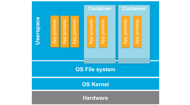 VMworld 2016: vSphere Integrated Containers public beta announced