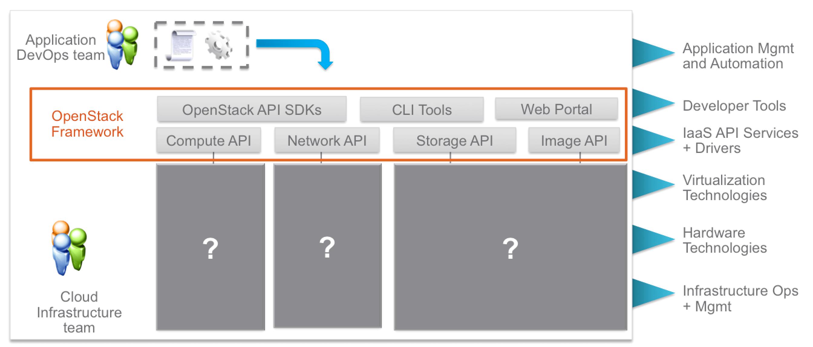 VMworld 2016: VMware Integrated OpenStack 3.0 announced