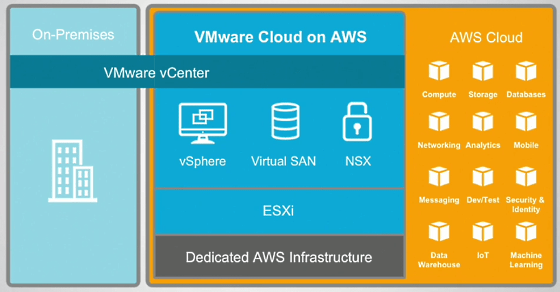 VMworld 2017: What I've learned so far about VMware Cloud on AWS