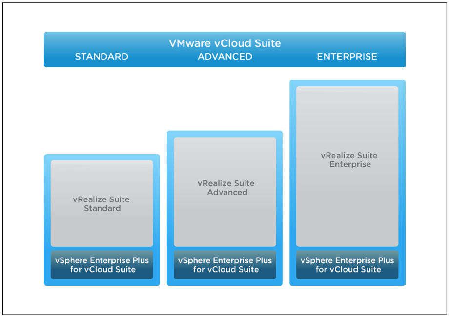 Clarifying vRealize Suite licensing | viktorious nl – Virtualization