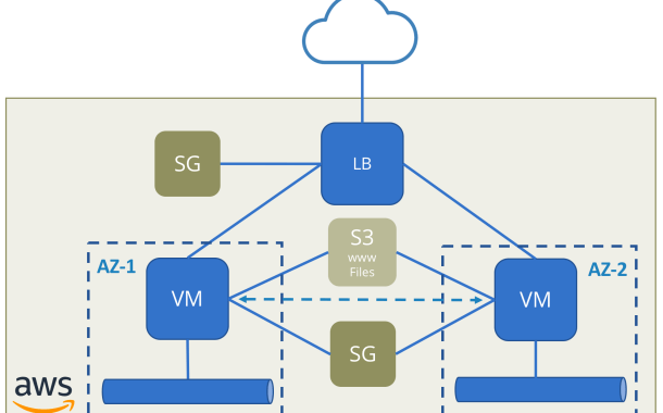 Additional details on VMware Cloud on AWS | viktorious nl