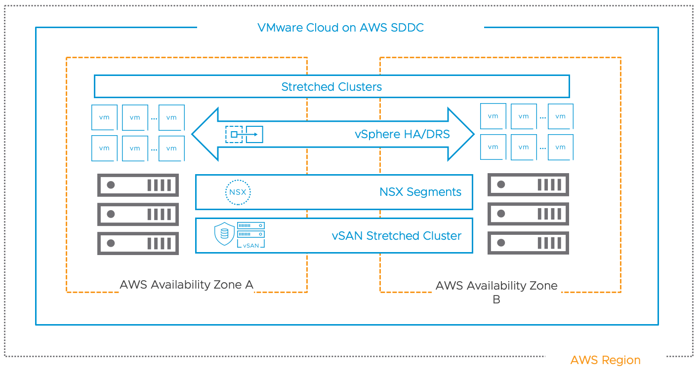 Update on VMConAWS Stretched Cluster pricing