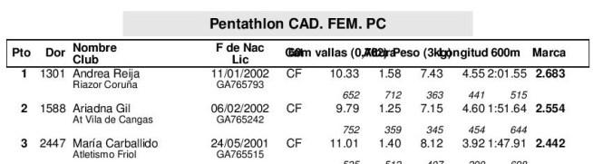 Resultados - Campeonato Gallego Combinadas-page-022