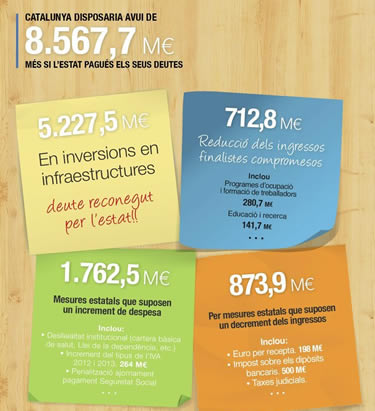 L'Estat ofega econòmicament la Generalitat