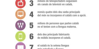 Les xifres del català