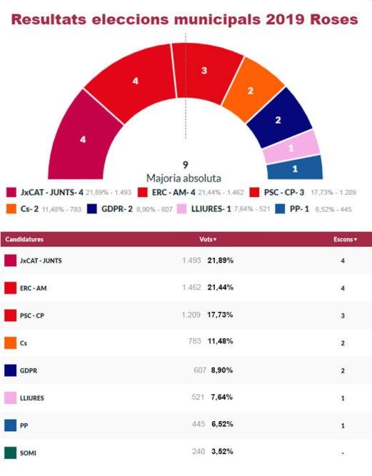 Resultats eleccions municipals 2019 a Roses