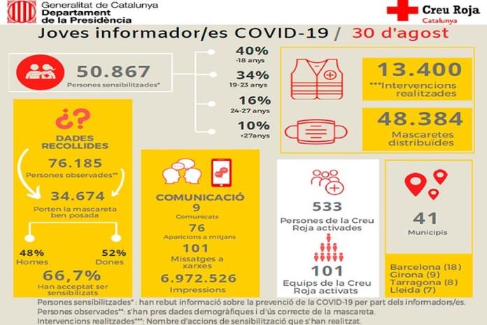 Campanya Creu Roja Covid-19