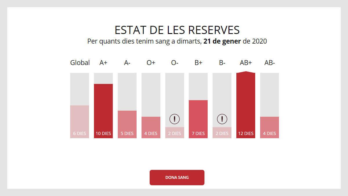 Reserves de sang a 21 de gener de 2020