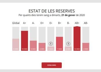 reserves sang dimecres 21 gen 2020