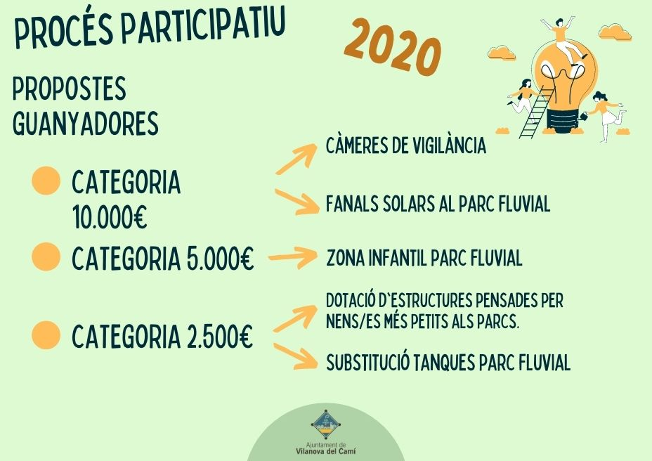pressupost participatiu 2020 4