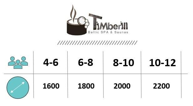 Vildmarksbads Diameter