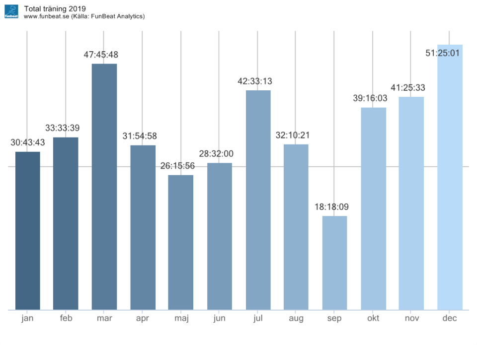 Träningstimmar per månad 2019