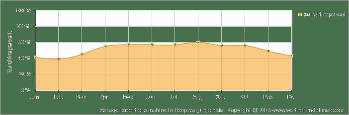 average-sun-percent-indonesia-pemuteran-png-txt