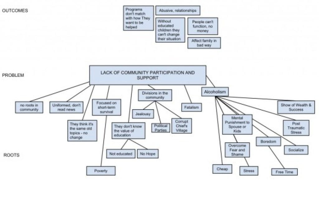 Community-Participation-Problem-Tree-1024x668