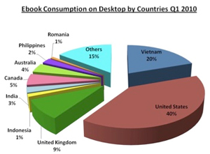 eBook Consumption