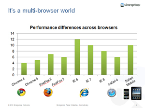 Strangeloop-Multibrowser