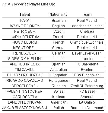 FIFA 11 Global lineup