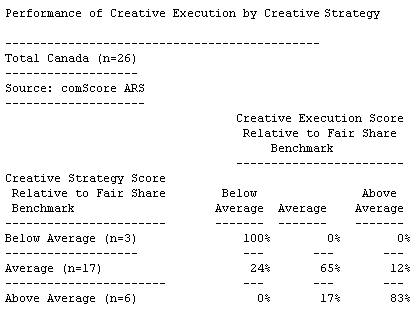 Performance of Creative Execution by Creative Strategy