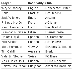 FIFA 12 Global Stars