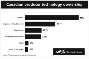 Canadian Farmers Technology Usage