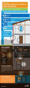 softchoice infographic Strategic Network Infrastructure study