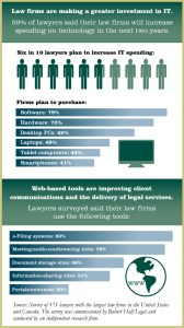 Robert Half Legal Future Law Office Project Infograph